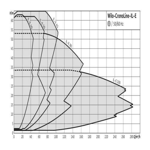 Одинарные насосы Wilo-CronoLine-IL-E