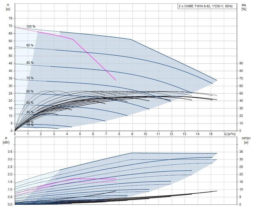 Установка повышения давления CMBE TWIN, Grundfos