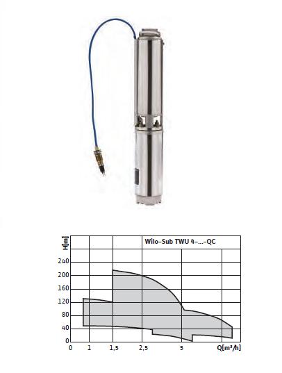 Скважинный насос Wilo-Sub TWU 4-QC