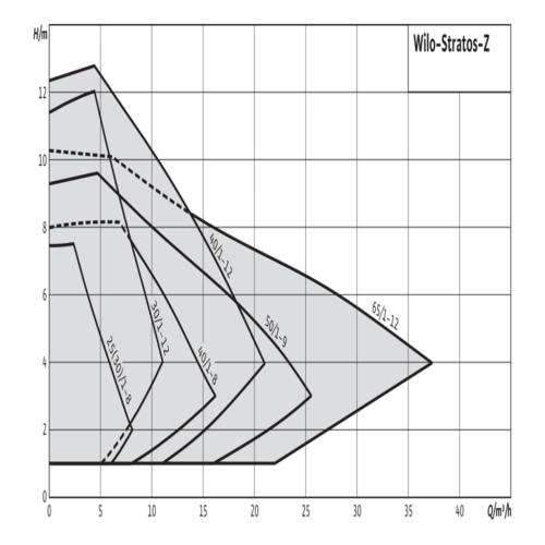 Циркуляционный насос для отопления Wilo-Stratos с фланцевым соединением