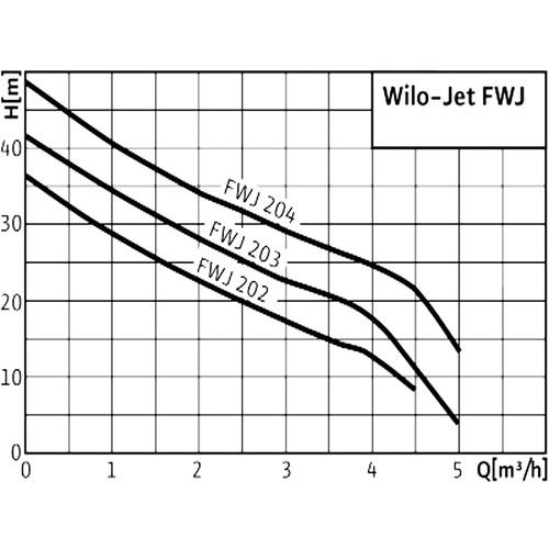 Самовсасывающая установка Wilo-Jet FWJ