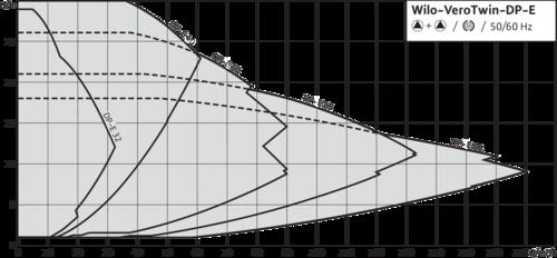 Сдвоенные насосы Wilo-VeroTwin-DP-E