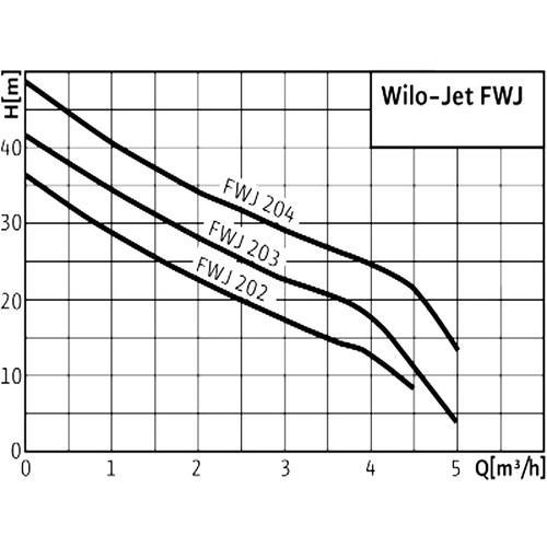 Самовсасывающая установка Wilo-Jet HWJ