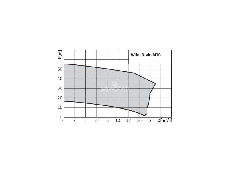 Погружной насос с режущим механизмом Wilo-Drain MTC