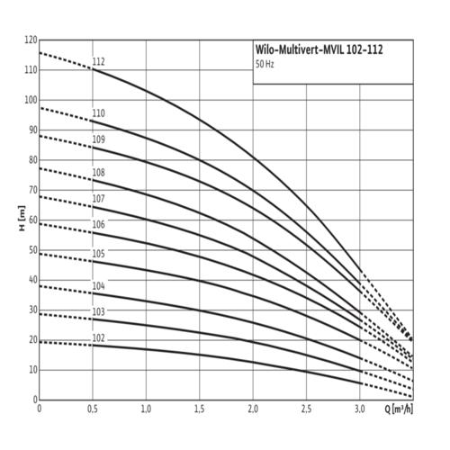 Насосы Wilo-Multivert MVIL