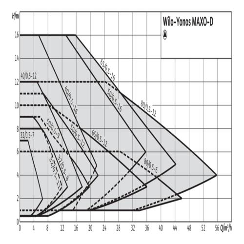Циркуляционный насос Wilo-Yonos MAXO-D