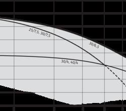 Циркуляционный насос Wilo-TOP-RL