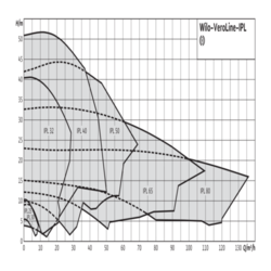 Одинарные насосы Wilo-VeroLine-IPL