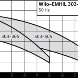 Установка с частотным преобразователем Wilo-EMHIL