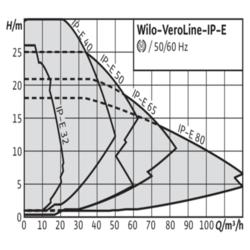 Одинарные насосы Wilo-VeroLine-IP-E