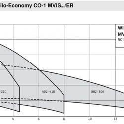 Установка водоснабжения Wilo-Economy CO-1 MVIS.../ER