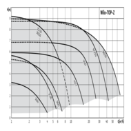 Циркуляционный насос Wilo-TOP-Z с резьбовым соединением