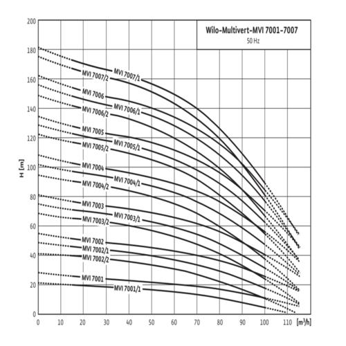 Насосы Wilo-Multivert MVI 32/52/70/95
