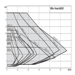 Циркуляционный насос Wilo-Yonos MAXO